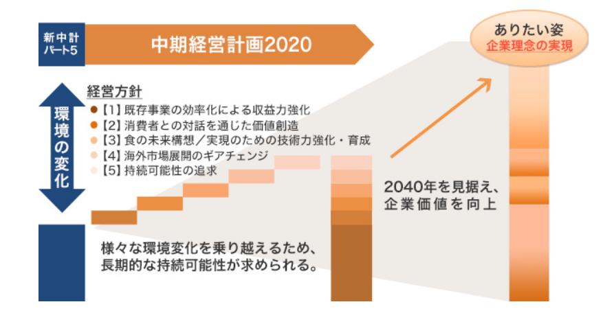 日本ハム中期計画