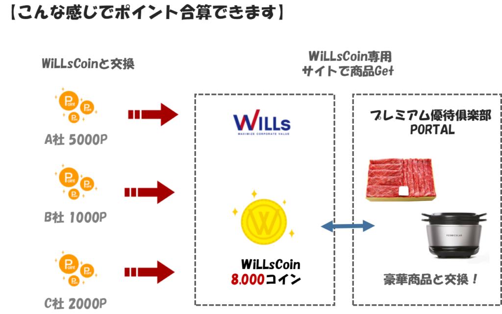 willsCoinについて